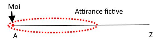 cercle entourant la moitié du spectre, avec pour légende attirance fictive. Une flèche Attirance réelle indique l'extrémité A