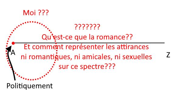 politiquement je me place à l'extrémité A du spectre, mais je suis plutôt un cercle autour de cette extrémité, quoiqu'avec beaucoup de points d'interrogation. Autour du spectre, j'ai écrit Qu'est-ce que la romance ? Comment représenter les attirances ni amicales, ni romantiques, ni sexuelles ?